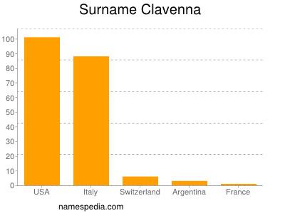 Surname Clavenna