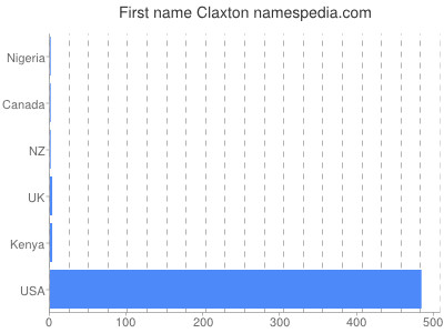 Given name Claxton