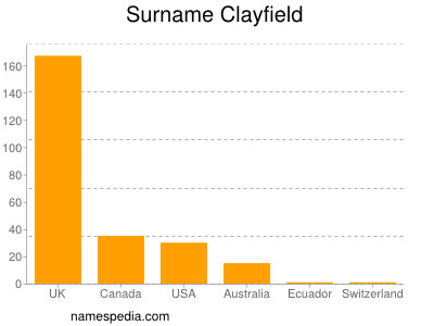 Surname Clayfield