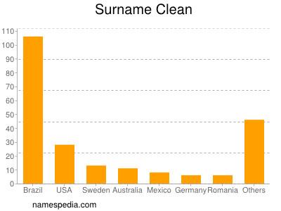 Surname Clean