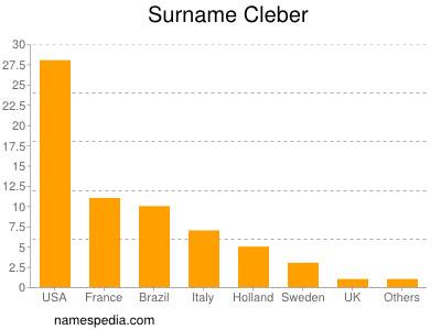 Surname Cleber