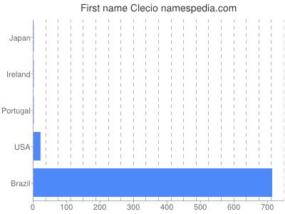 Given name Clecio