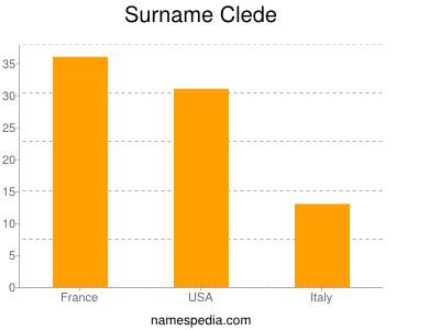 Surname Clede