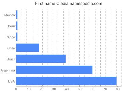 Given name Cledia