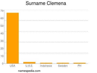 Surname Clemena