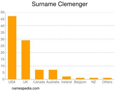 Surname Clemenger