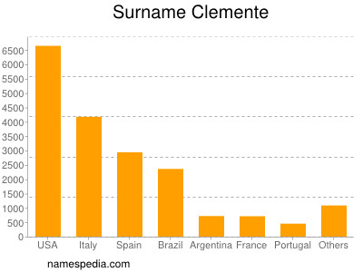 Surname Clemente