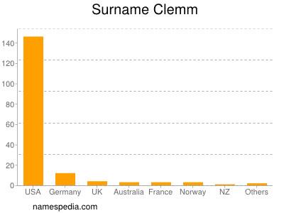 Surname Clemm