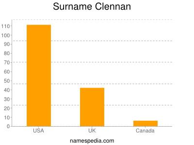 Surname Clennan
