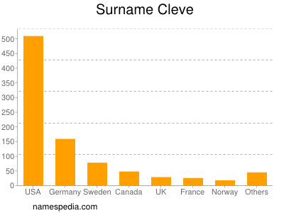 Surname Cleve
