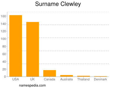 Surname Clewley