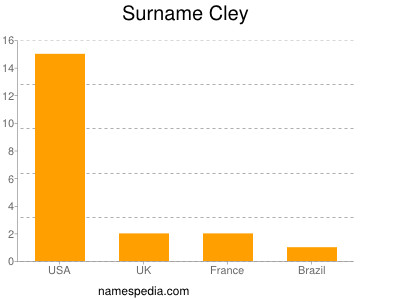 Surname Cley