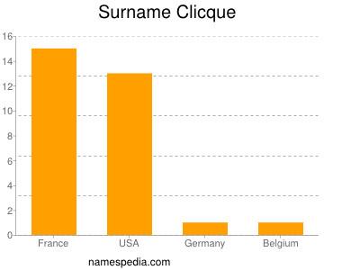 Surname Clicque