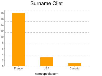 Surname Cliet