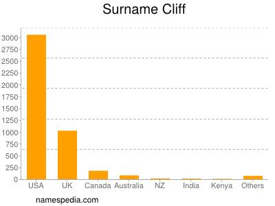 Surname Cliff