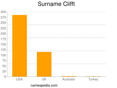 Surname Clifft