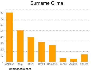 Surname Clima
