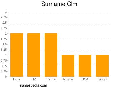 Surname Clm