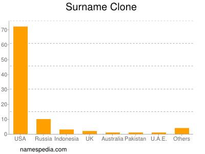 Surname Clone