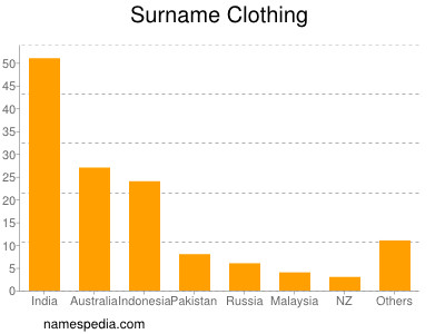 Surname Clothing