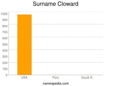 Surname Cloward