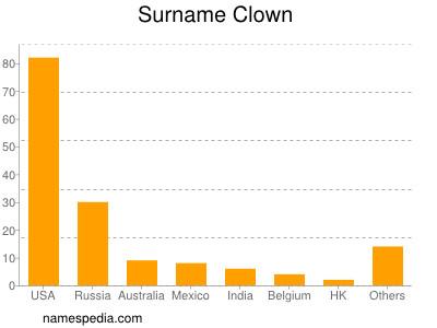 Surname Clown