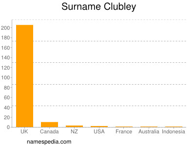 Surname Clubley