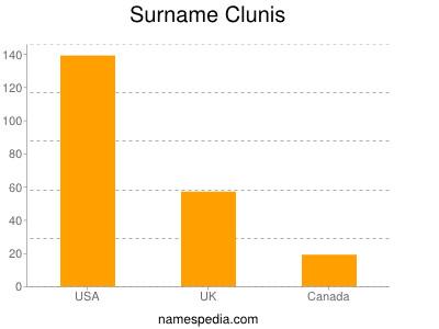 Surname Clunis