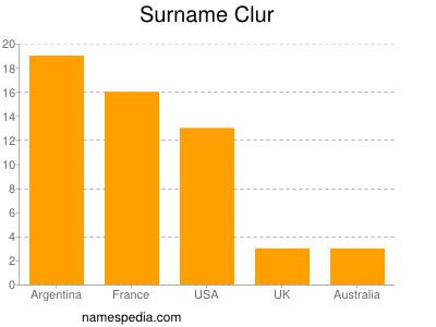 Surname Clur