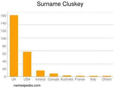 Surname Cluskey