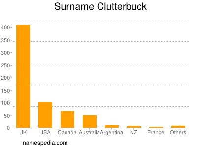 Surname Clutterbuck
