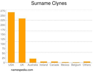 Surname Clynes