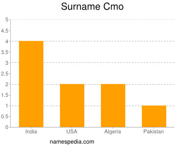 Surname Cmo