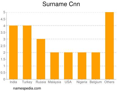 Surname Cnn