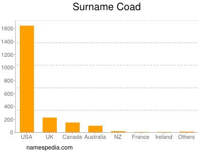 Surname Coad