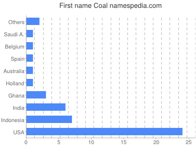 Given name Coal
