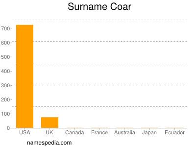 Surname Coar