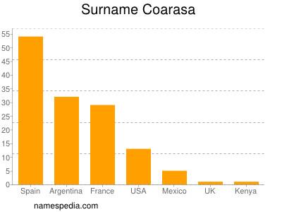 Surname Coarasa