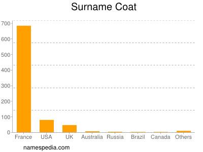 Surname Coat