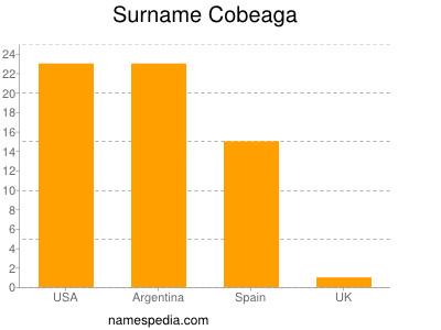 Surname Cobeaga