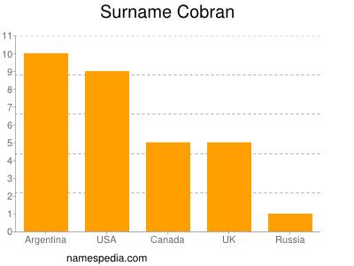 Surname Cobran