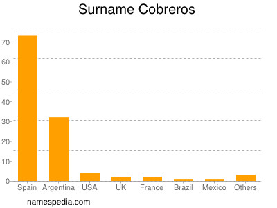 Surname Cobreros