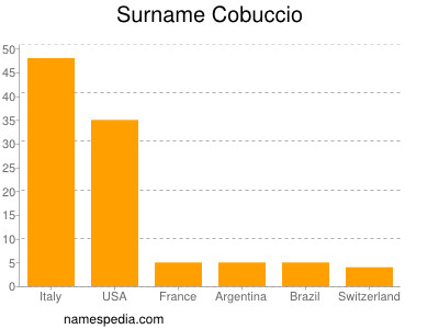 Surname Cobuccio