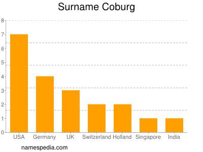 Surname Coburg