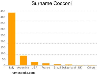 Surname Cocconi