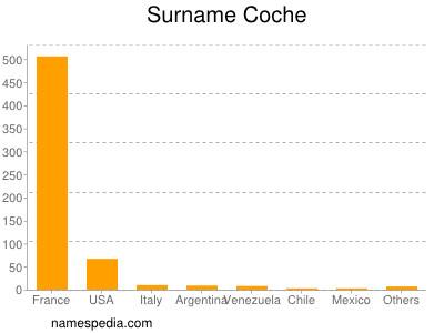 Surname Coche