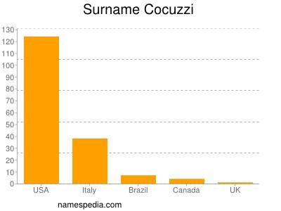 Surname Cocuzzi