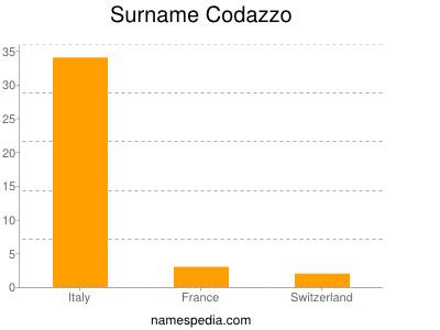 Surname Codazzo