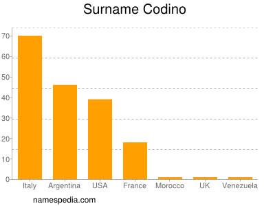 Surname Codino