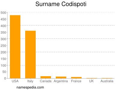 Surname Codispoti